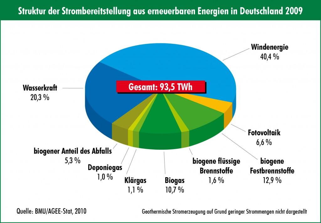 Wie viel erneuerbare energie in deutschland