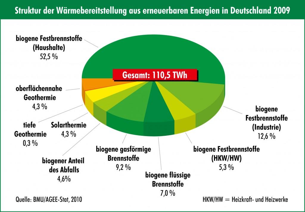 struktur-der-warmebereitstellung-aus-erneuerbarer-energien-in-deutschland-2009