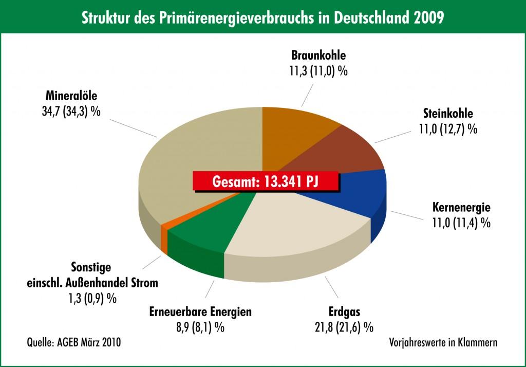 struktur-des-primarenergieverbrauchs-in-deutschland-2009